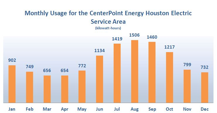 Monthly Usage for the CenterPoint Energy Houston Electric Service Area