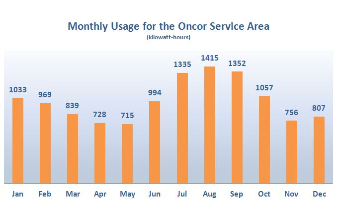 Monthly Usage for the Oncor Service Area Map