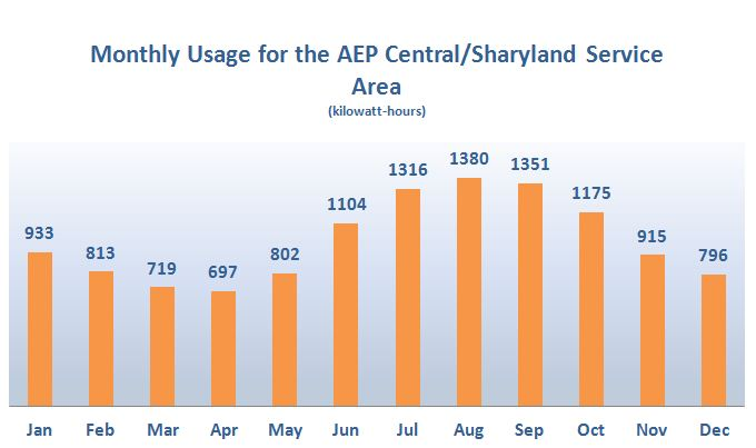 Monthly Usage for the AEP Central/Sharyland Service Area